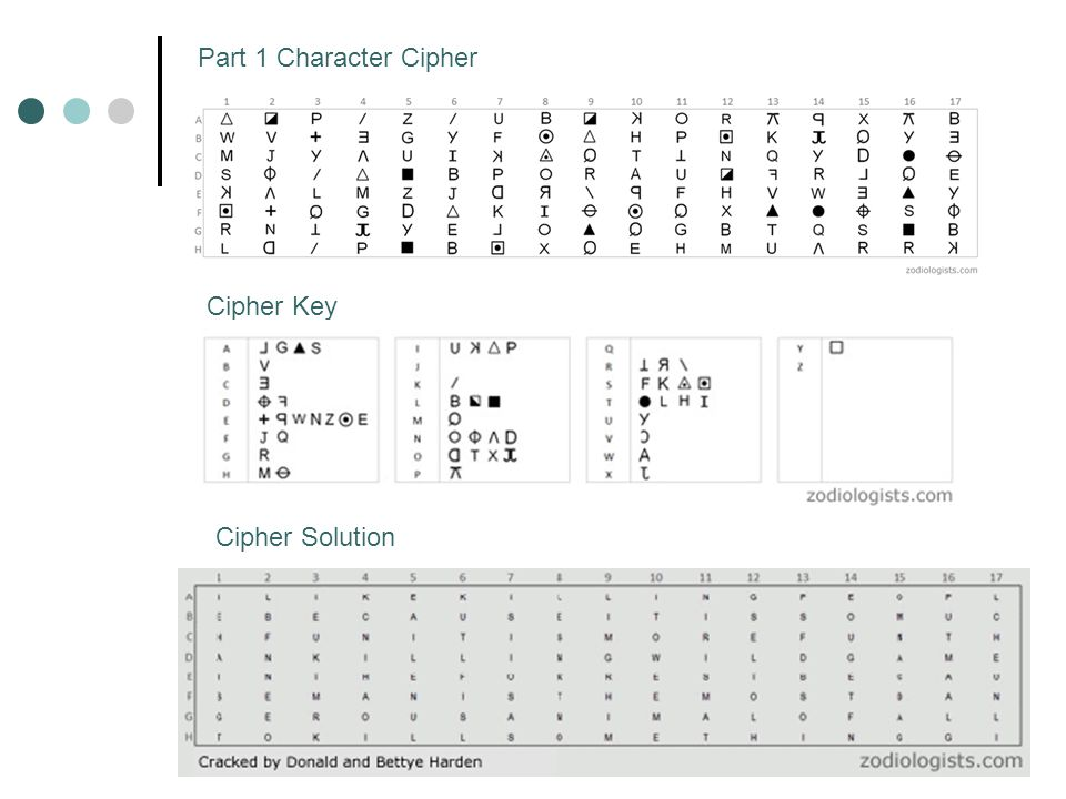 Part 1 Character Cipher Cipher Key Cipher Solution