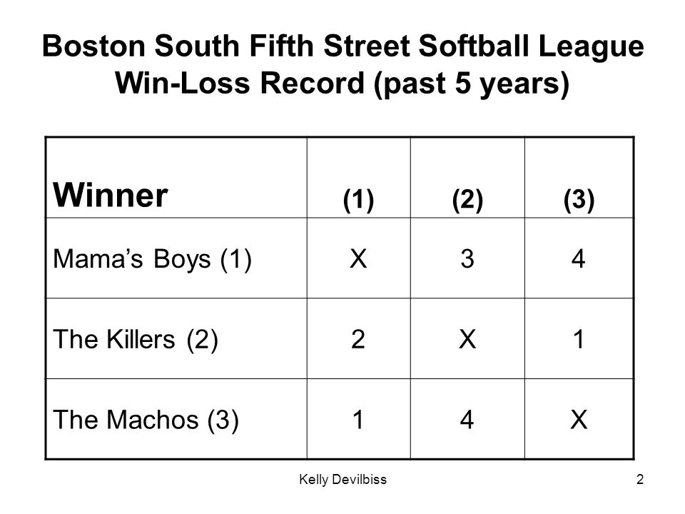 Boston South Fifth Street Softball League Win-Loss Record (past 5 years)