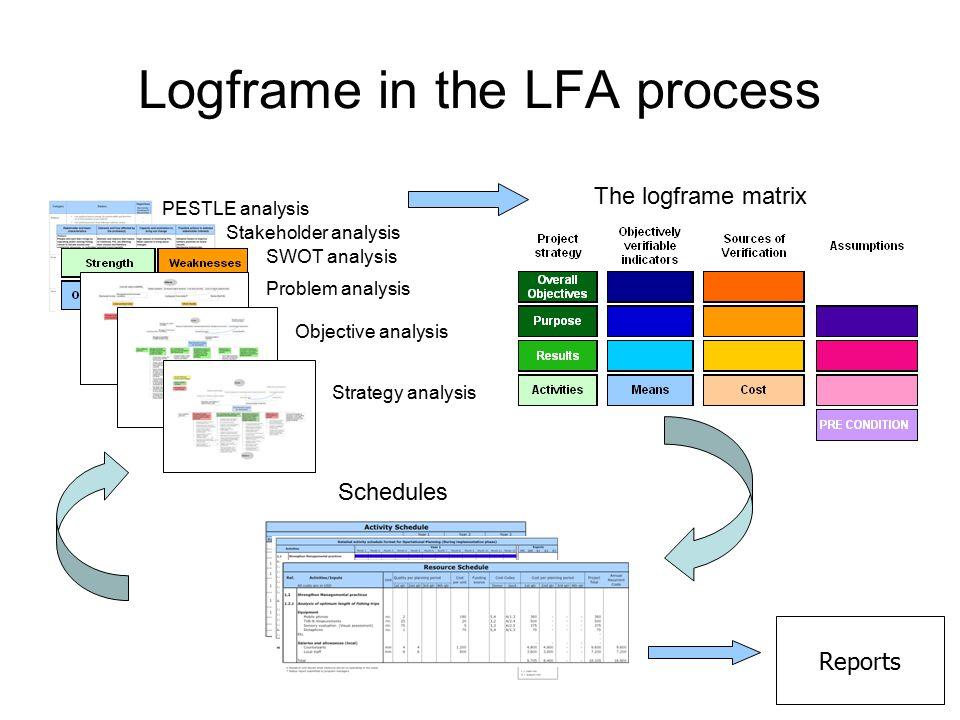 Logframe in the LFA process