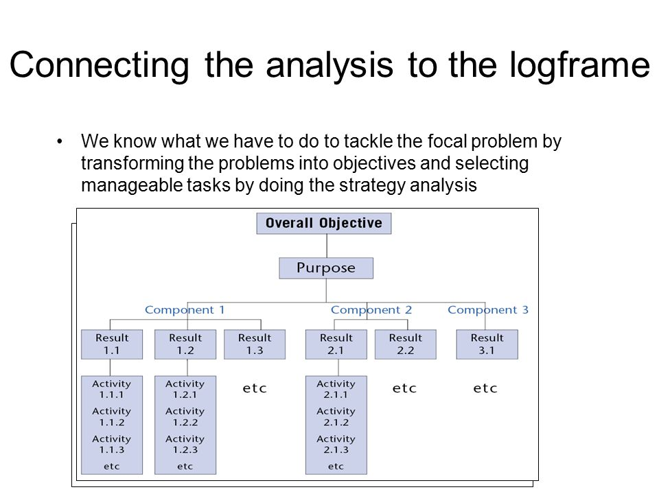 Connecting the analysis to the logframe