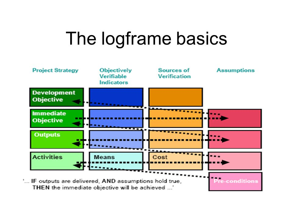The logframe basics