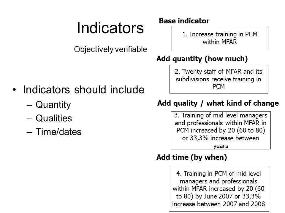 Indicators Objectively verifiable