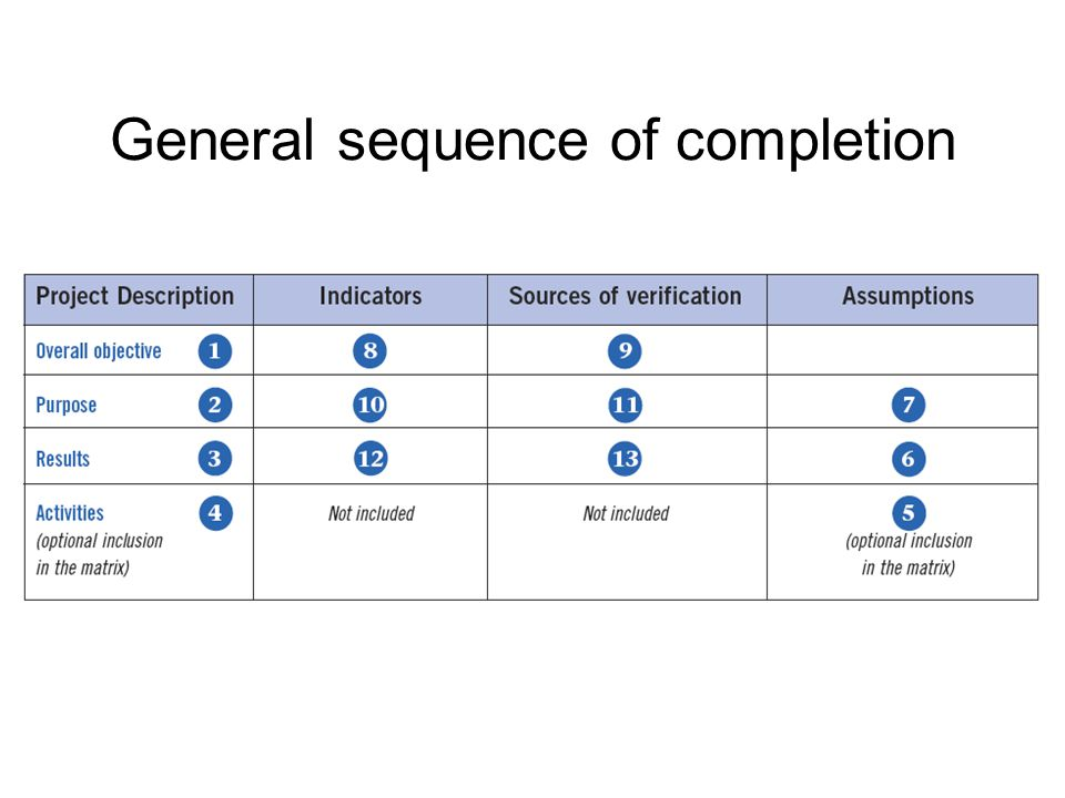 General sequence of completion