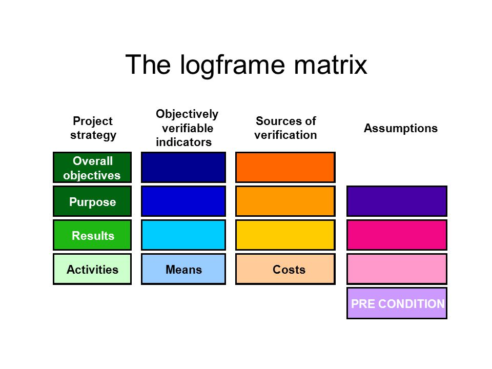 The logframe matrix Project strategy Objectively verifiable indicators