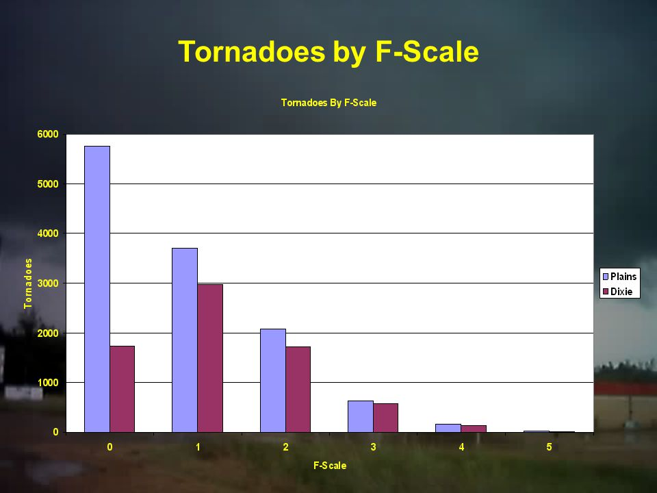 Tornadoes by F-Scale