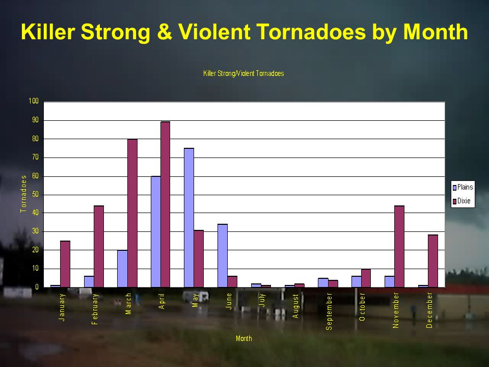 Killer Strong & Violent Tornadoes by Month