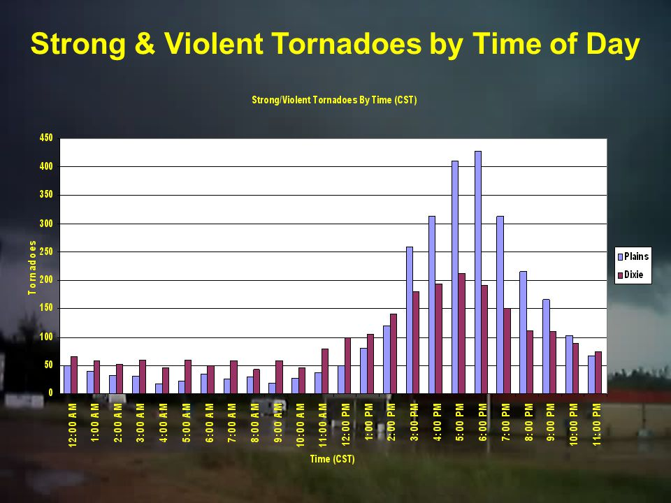 Strong & Violent Tornadoes by Time of Day