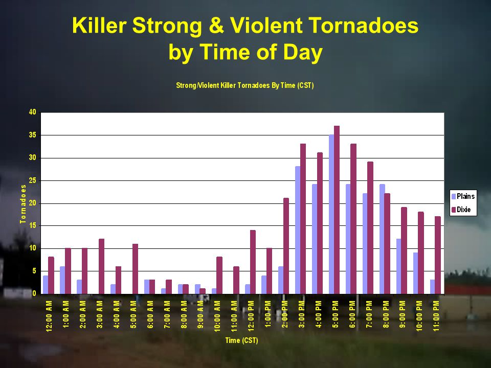 Killer Strong & Violent Tornadoes by Time of Day