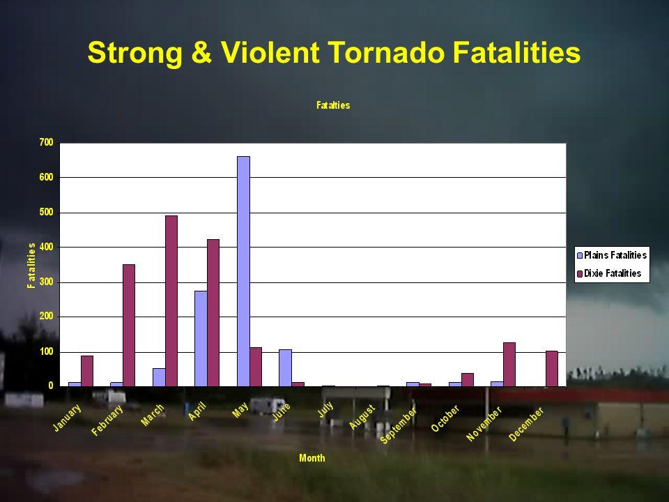 Strong & Violent Tornado Fatalities