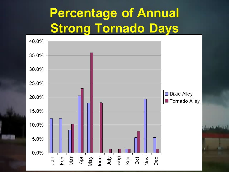 Percentage of Annual Strong Tornado Days