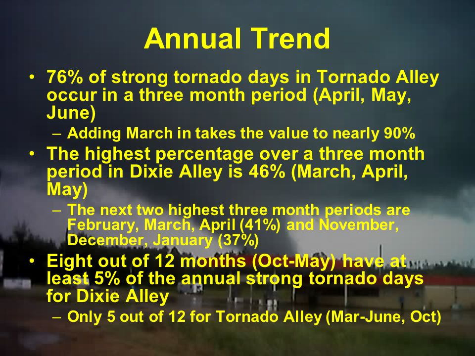 Annual Trend 76% of strong tornado days in Tornado Alley occur in a three month period (April, May, June)