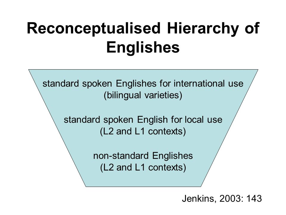 Reconceptualised Hierarchy of Englishes
