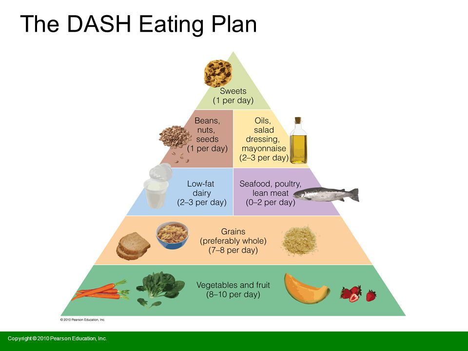 The DASH Eating Plan Copyright © 2010 Pearson Education, Inc.