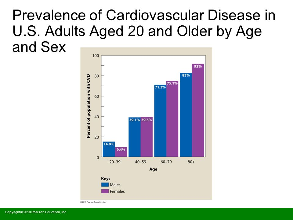 Prevalence of Cardiovascular Disease in U. S
