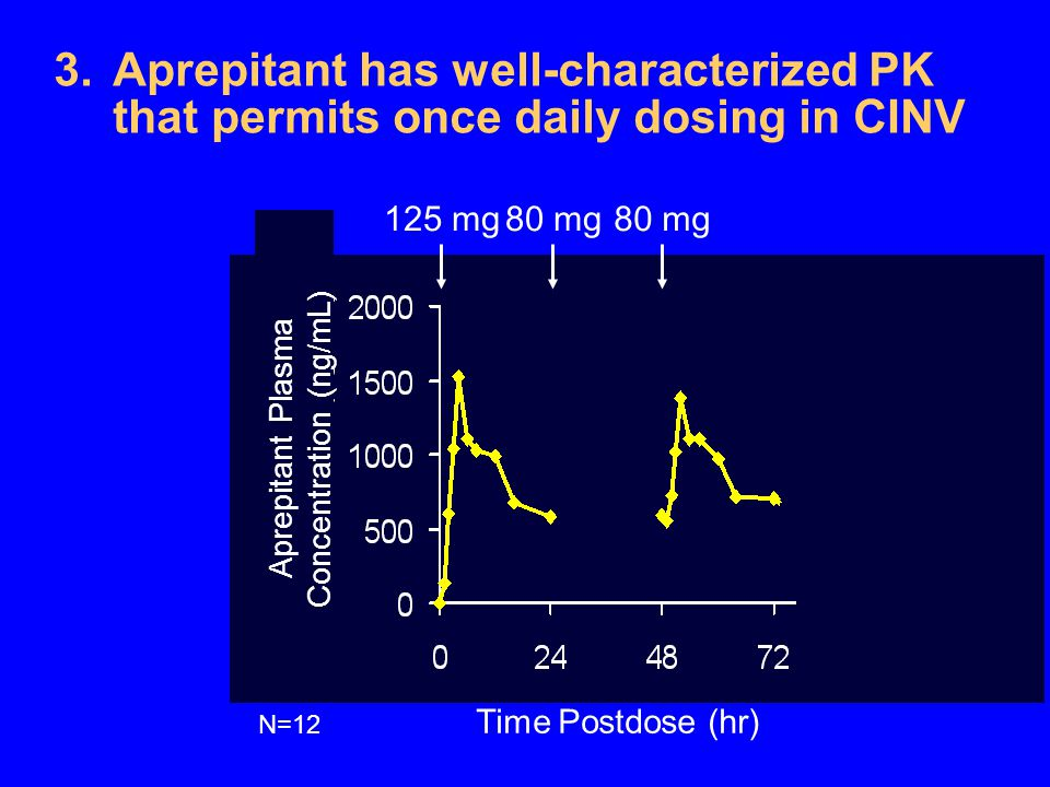 Aprepitant Plasma Concentration (ng/mL)