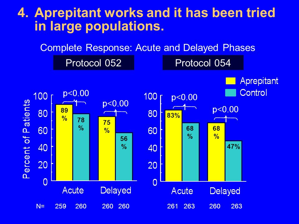 Aprepitant works and it has been tried in large populations.