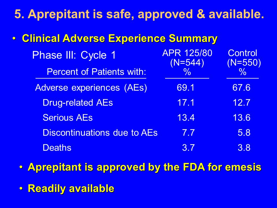 5. Aprepitant is safe, approved & available.