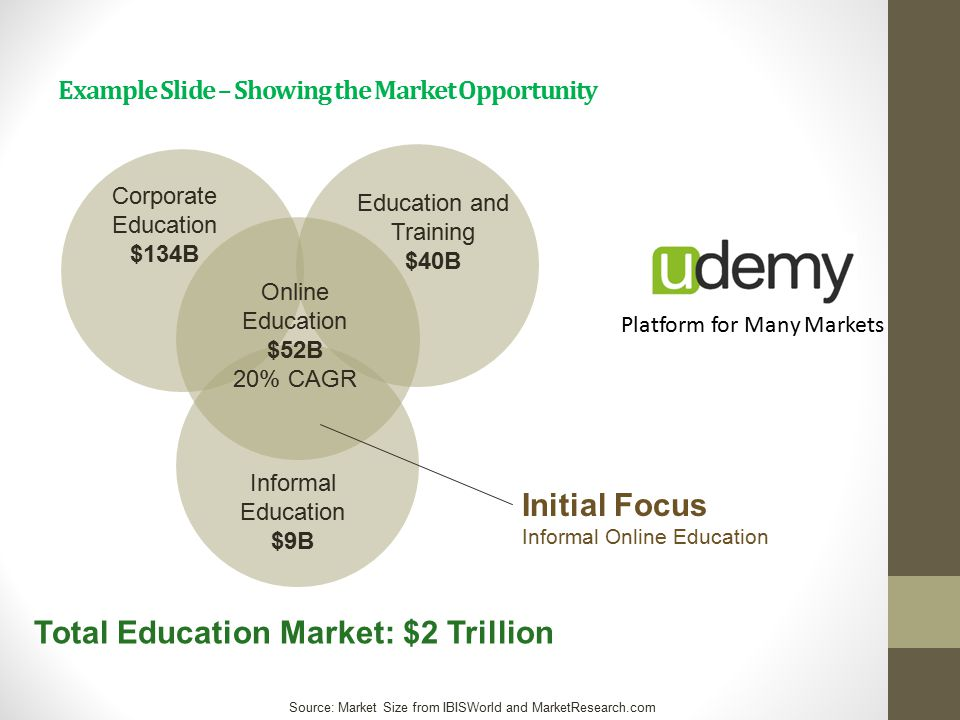 Example Slide – Showing the Market Opportunity