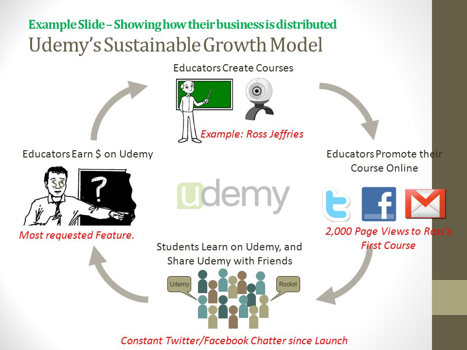 Example Slide – Showing how their business is distributed Udemy's Sustainable Growth Model