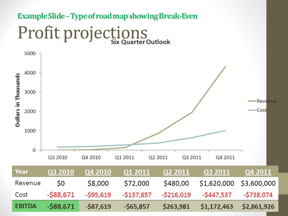 Example Slide – Type of road map showing Break-Even Profit projections