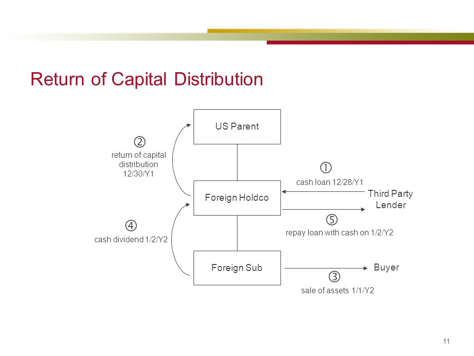 return of capital distribution 12/30/Y1