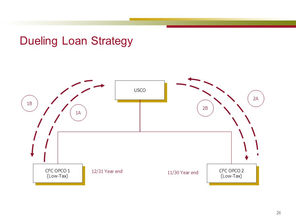 Dueling Loan Strategy USCO 2A 1B 2B 1A CFC OPCO 1 (Low-Tax)