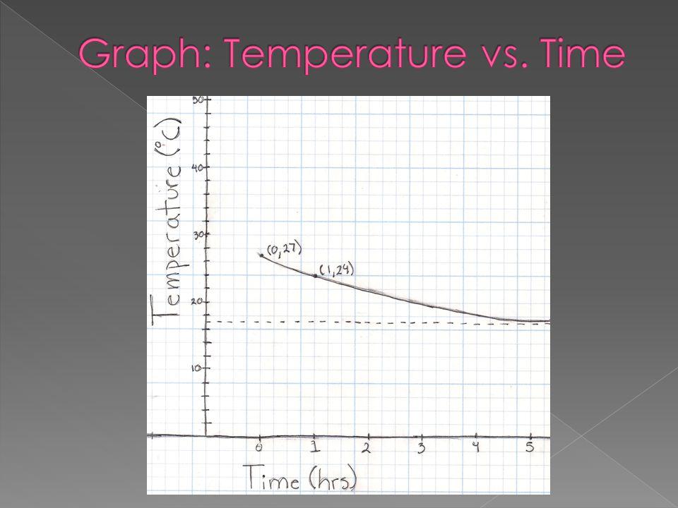 Graph: Temperature vs. Time