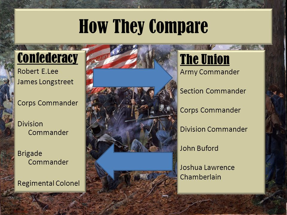 How They Compare Confederacy The Union Robert E.Lee Army Commander