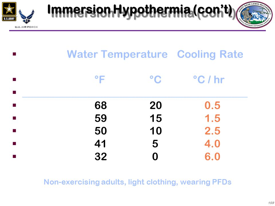 Immersion Hypothermia (con't)