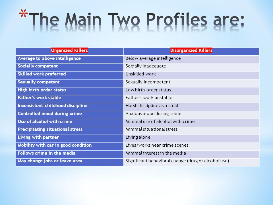 The Main Two Profiles are: