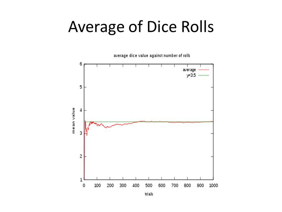 Average of Dice Rolls