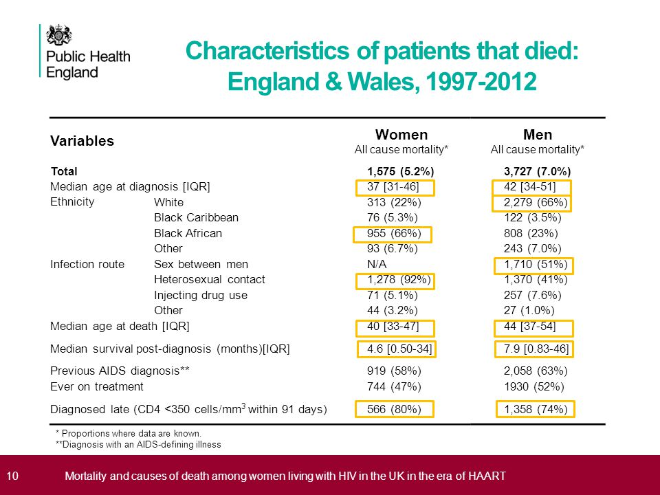 Characteristics of patients that died: England & Wales, 1997-2012
