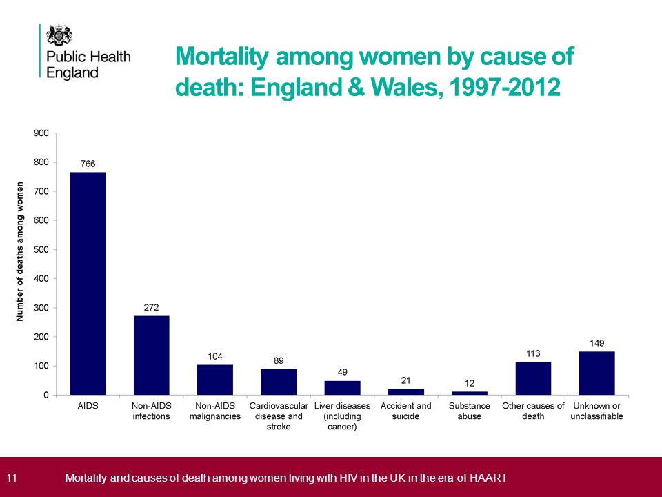 Mortality among women by cause of death: England & Wales, 1997-2012