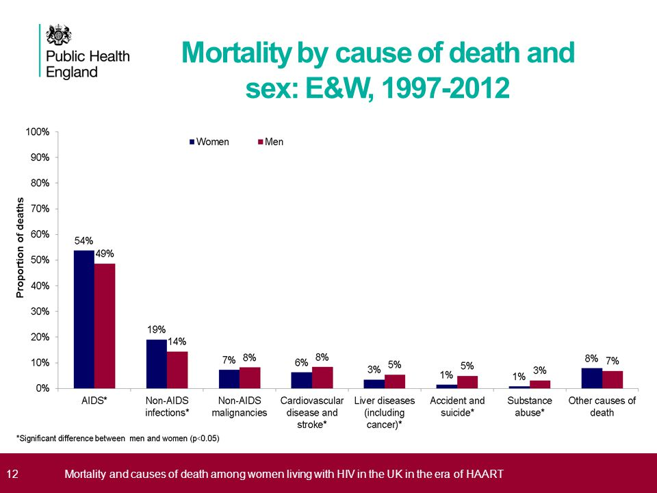Mortality by cause of death and sex: E&W, 1997-2012