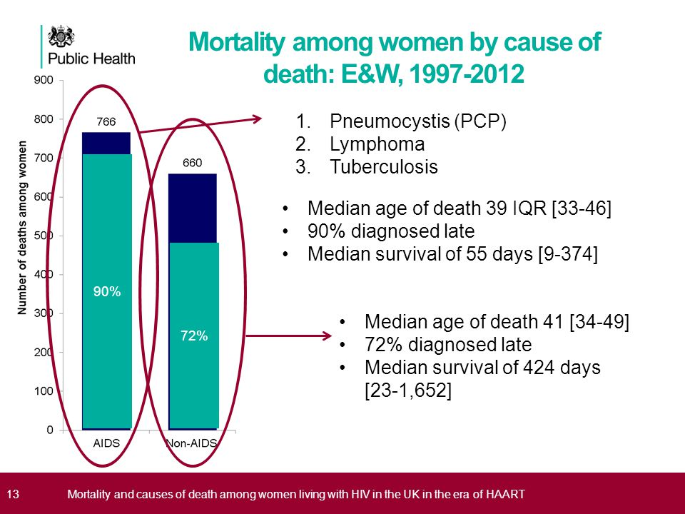 Mortality among women by cause of death: E&W, 1997-2012