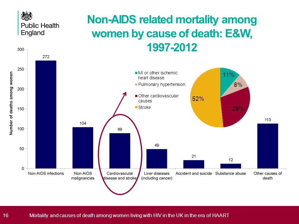 Non-AIDS related mortality among women by cause of death: E&W, 1997-2012