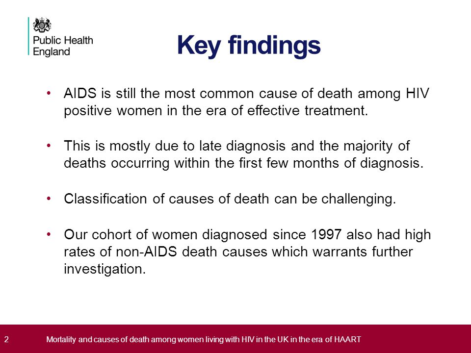 Key findings AIDS is still the most common cause of death among HIV positive women in the era of effective treatment.