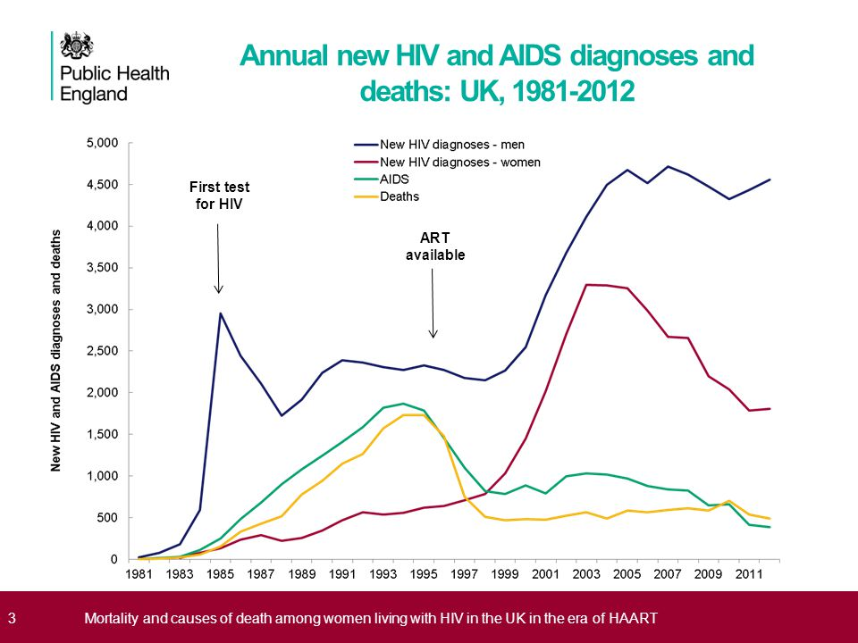 Annual new HIV and AIDS diagnoses and deaths: UK, 1981-2012
