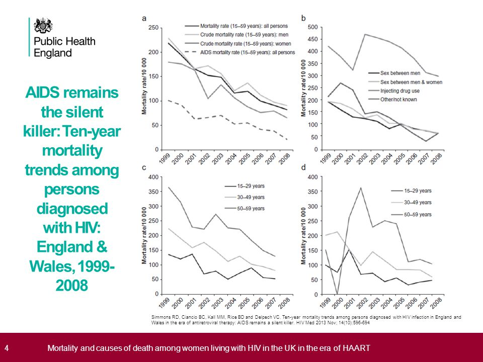 AIDS remains the silent killer: Ten-year mortality trends among persons diagnosed with HIV: England & Wales, 1999-2008