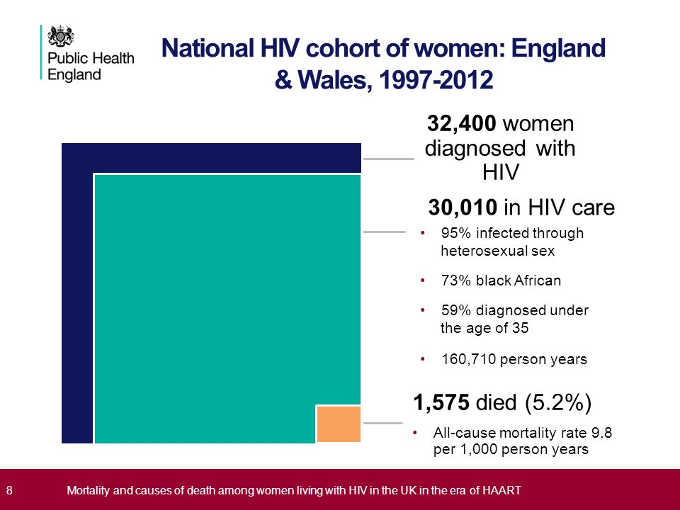 National HIV cohort of women: England & Wales, 1997-2012