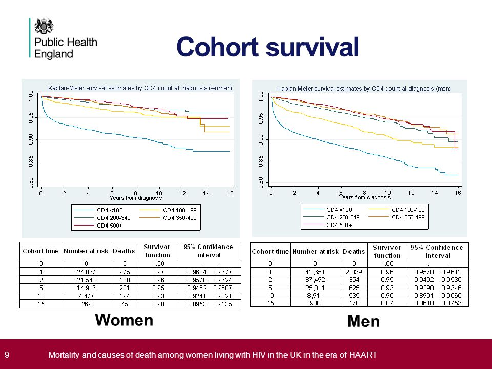 Cohort survival Women Men
