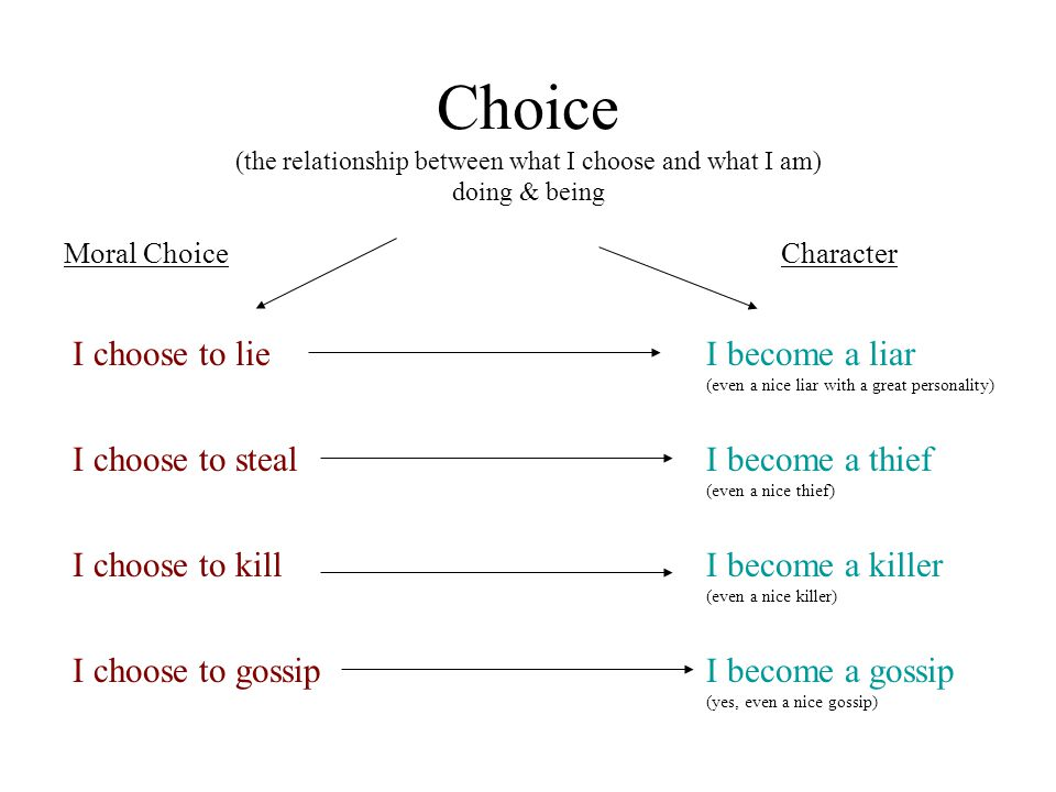 Choice (the relationship between what I choose and what I am) doing & being