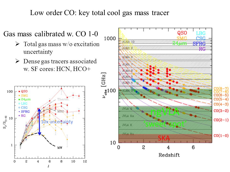 ngVLA 'sweet spot' Low order CO: key total cool gas mass tracer