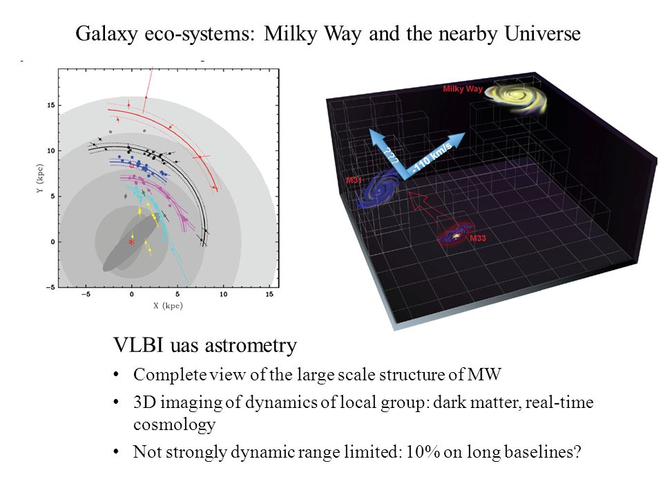 Galaxy eco-systems: Milky Way and the nearby Universe