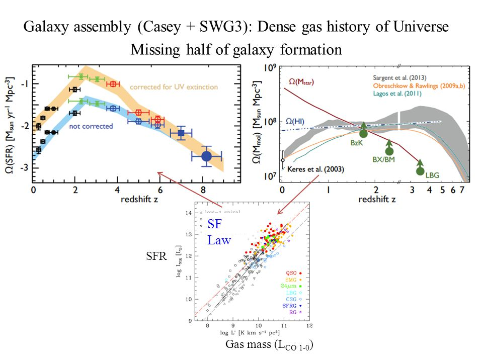 Galaxy assembly (Casey + SWG3): Dense gas history of Universe