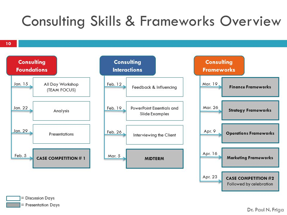 Consulting Skills & Frameworks Overview