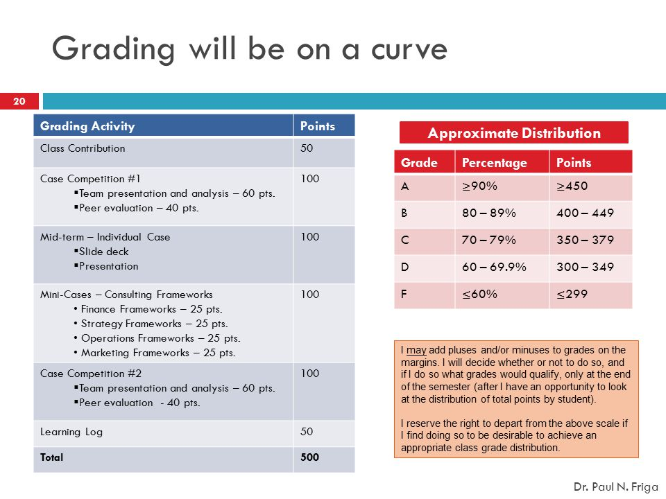 Grading will be on a curve