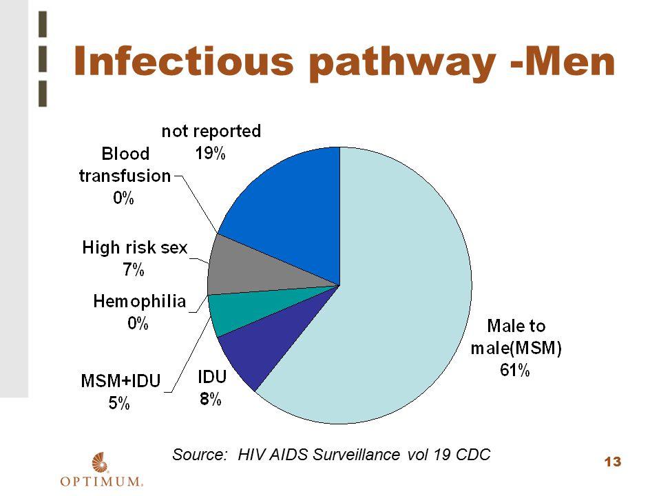 Infectious pathway -Men