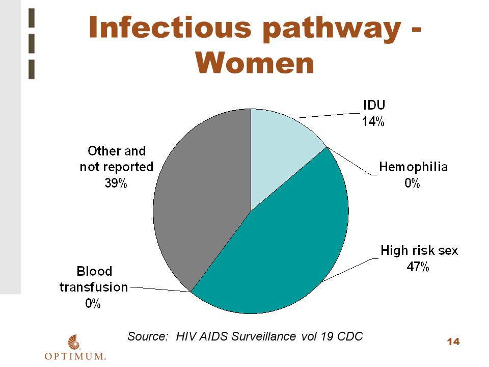 Infectious pathway -Women
