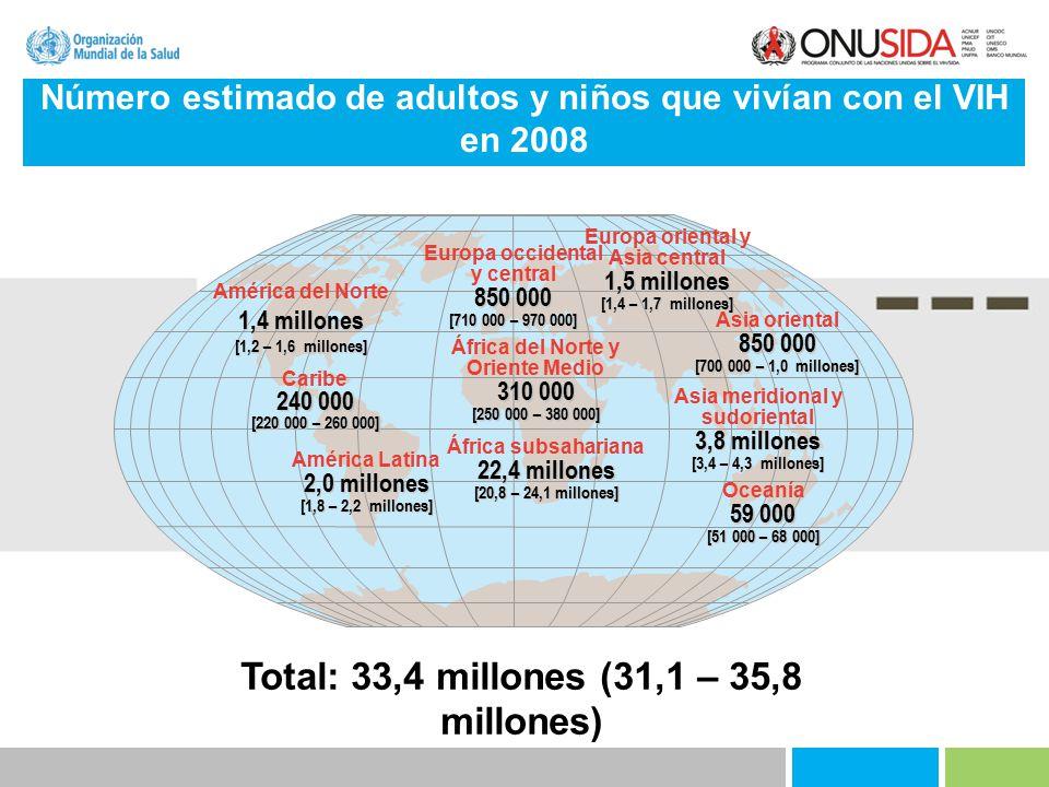 Total: 33,4 millones (31,1 – 35,8 millones)